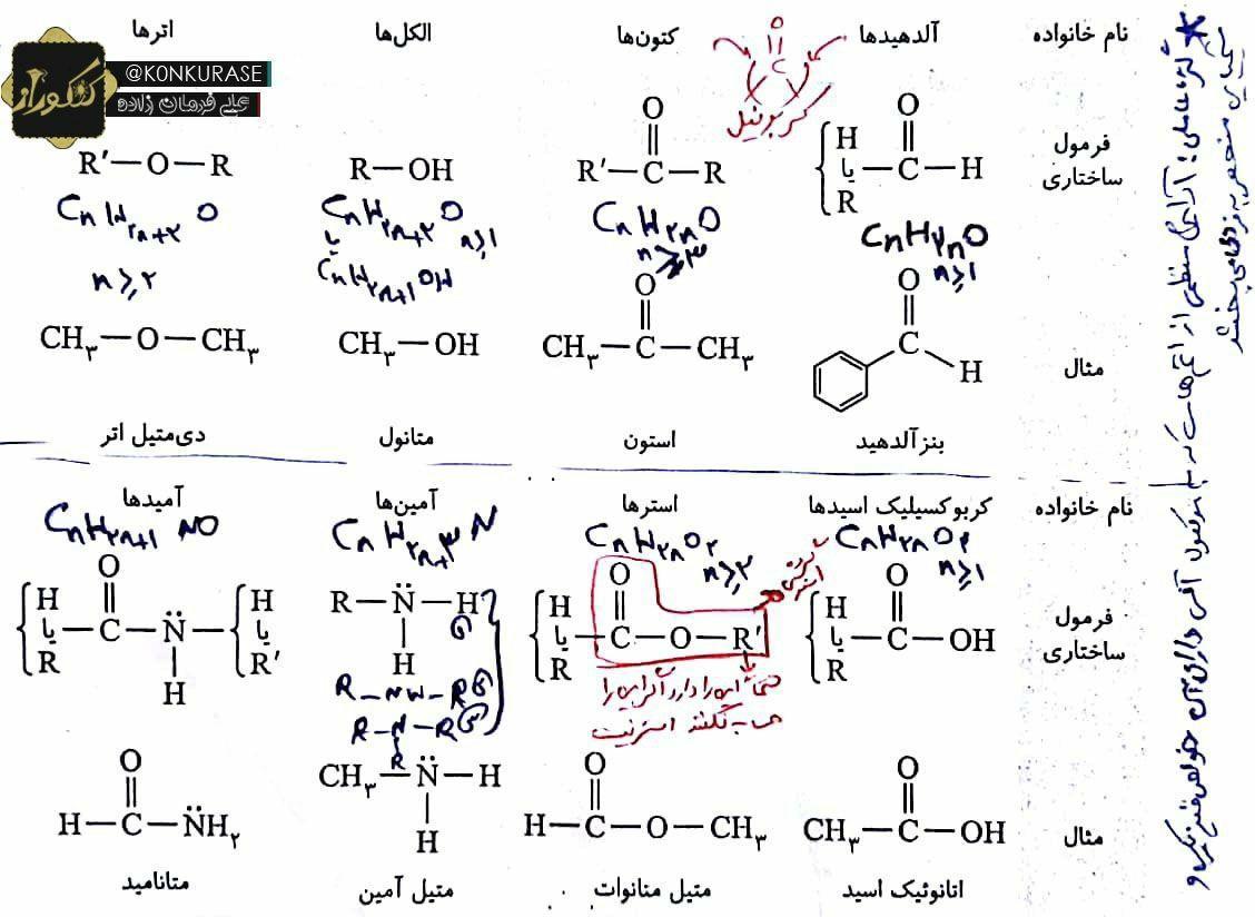 جمع بندی گروه های عاملی شیمی کنکور